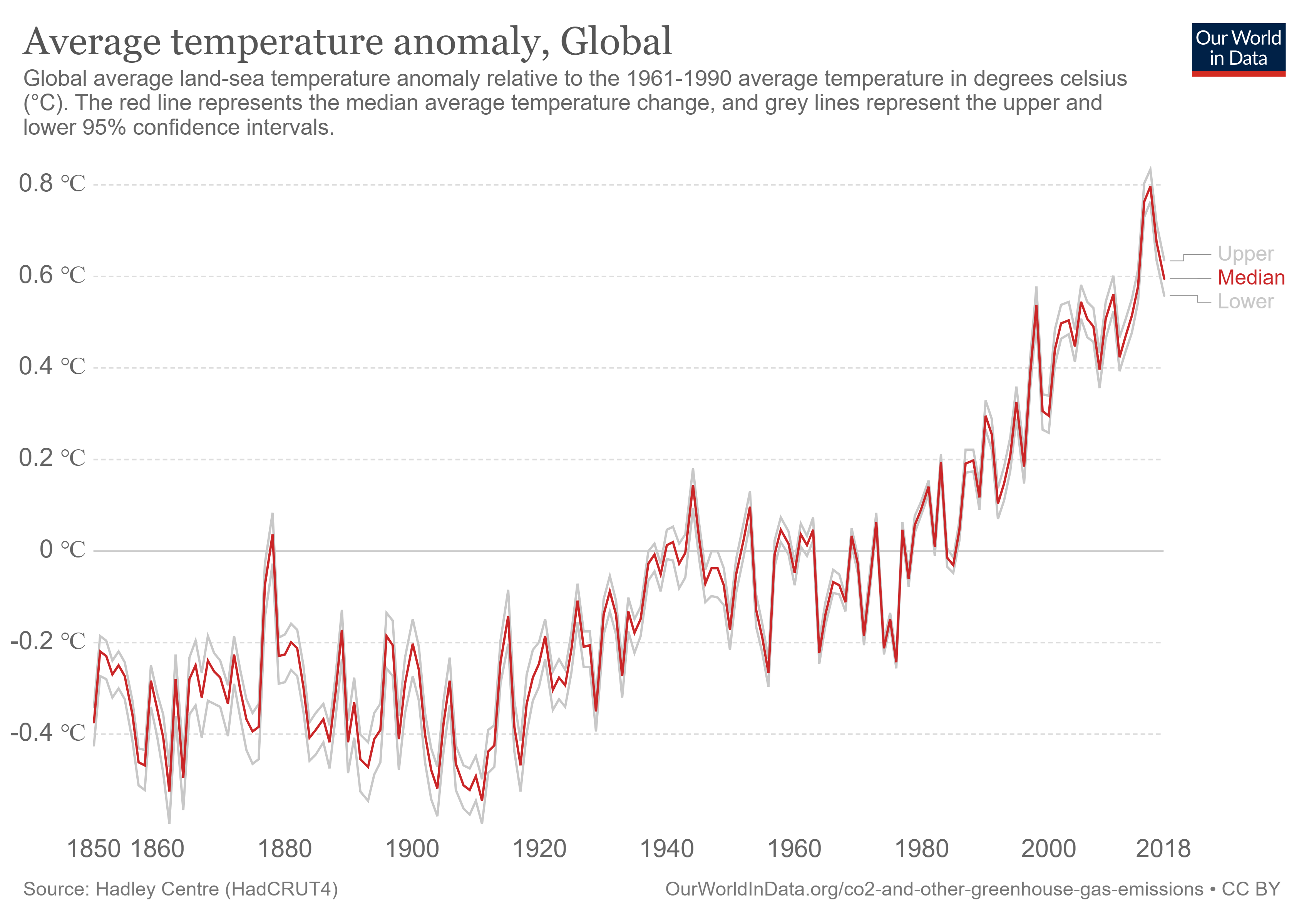 temperature-anomaly